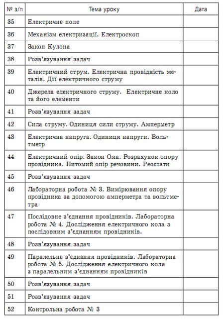 Календарне планування з фізики 8 клас. 2 семестр